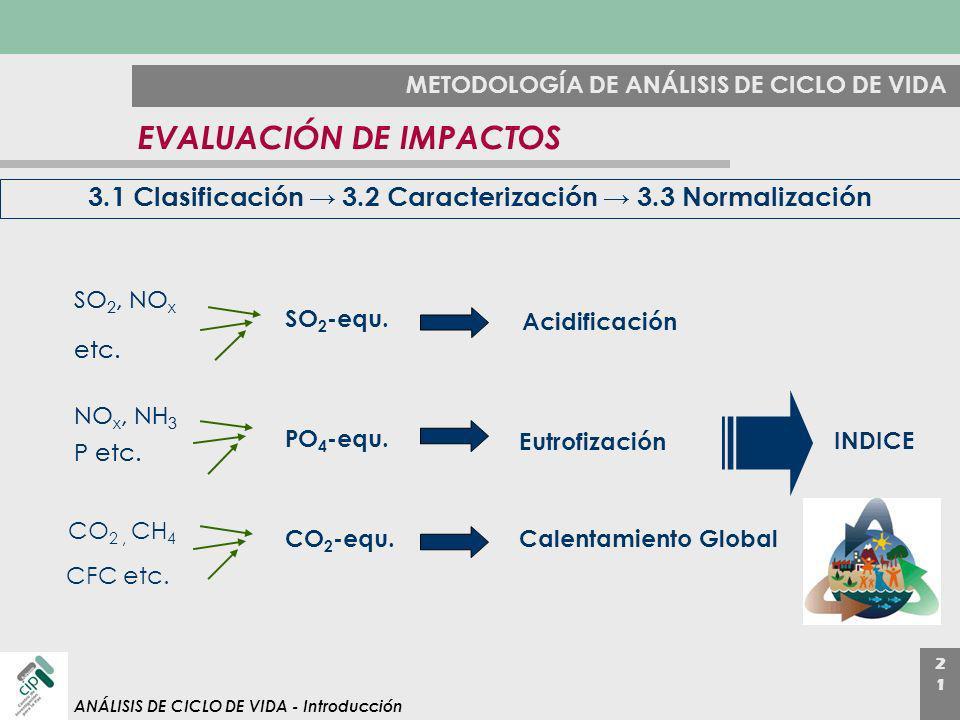 2121 ANÁLISIS DE CICLO DE VIDA - Introducción METODOLOGÍA DE ANÁLISIS DE CICLO DE VIDA EVALUACIÓN DE IMPACTOS 3.1 Clasificación 3.2 Caracterización 3.