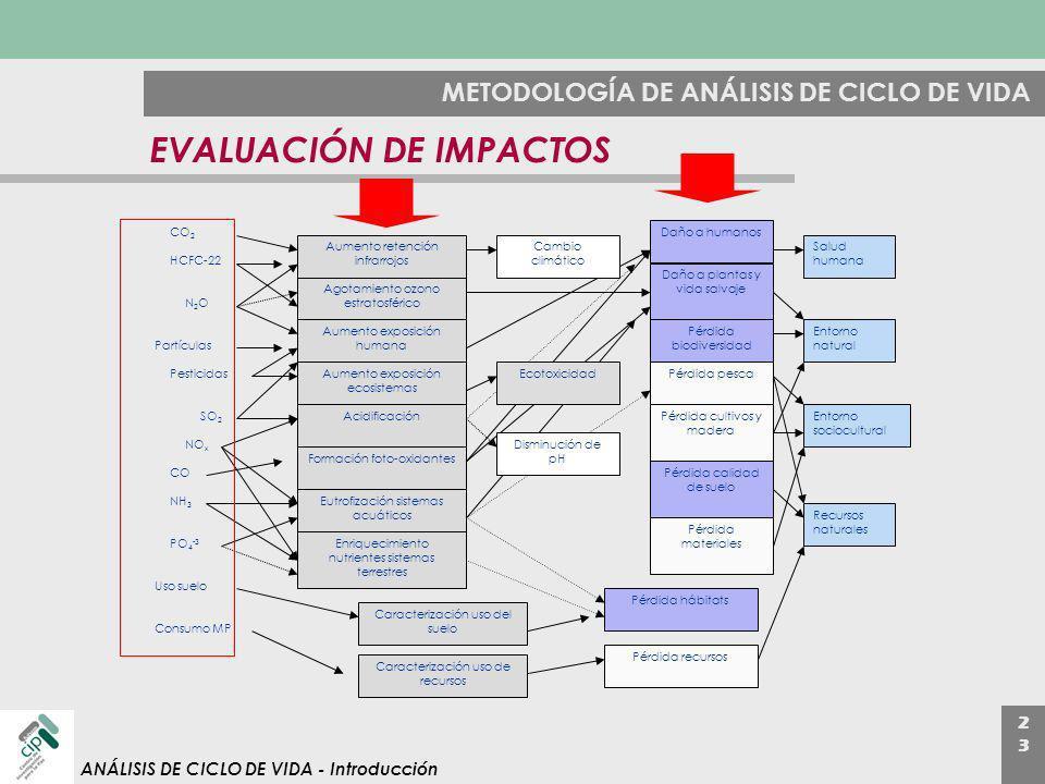 2323 ANÁLISIS DE CICLO DE VIDA - Introducción METODOLOGÍA DE ANÁLISIS DE CICLO DE VIDA EVALUACIÓN DE IMPACTOS CO 2 HCFC-22 N2ON2O Partículas Pesticida