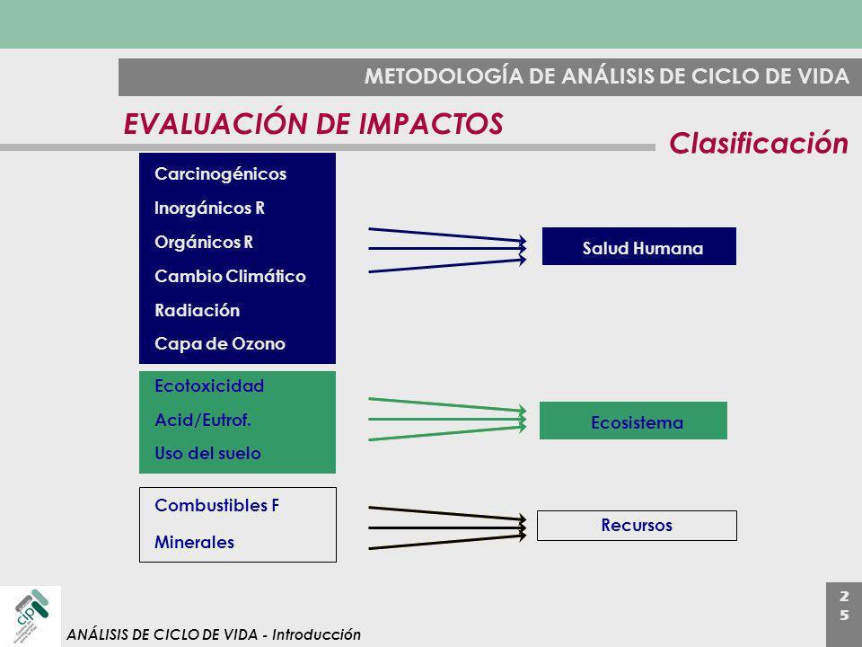 2525 ANÁLISIS DE CICLO DE VIDA - Introducción METODOLOGÍA DE ANÁLISIS DE CICLO DE VIDA EVALUACIÓN DE IMPACTOS Inorgánicos R Carcinogénicos Salud Human
