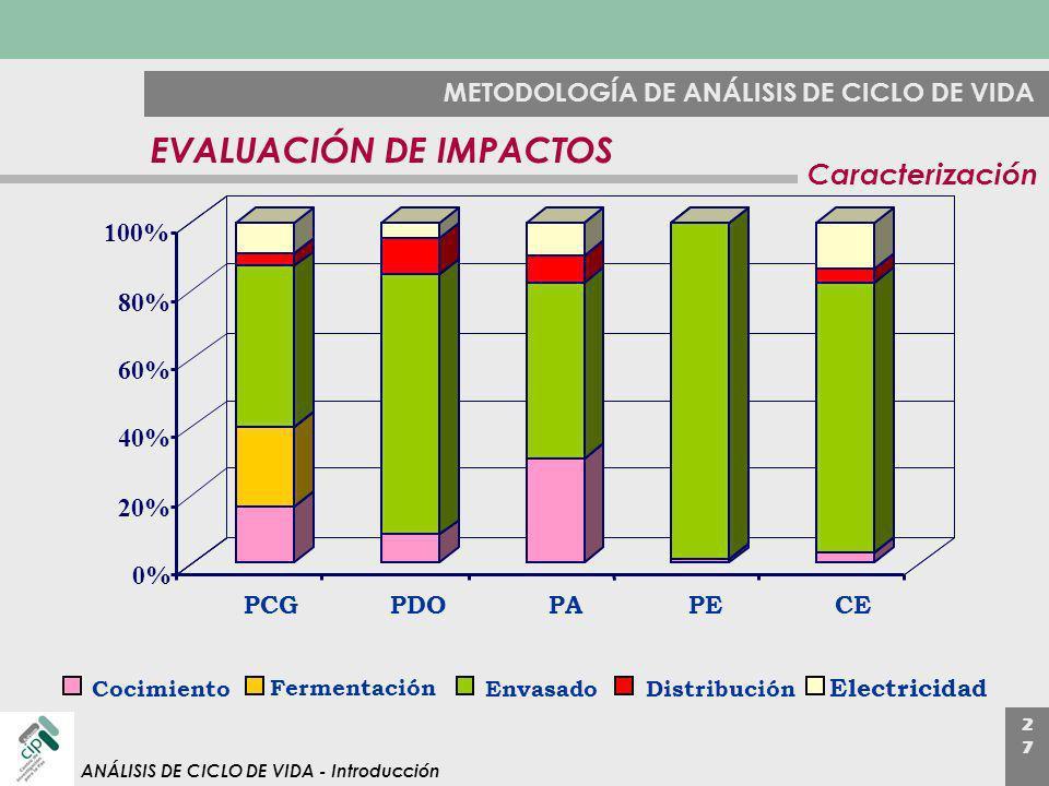 2727 ANÁLISIS DE CICLO DE VIDA - Introducción METODOLOGÍA DE ANÁLISIS DE CICLO DE VIDA EVALUACIÓN DE IMPACTOS Caracterización 0% 20% 40% 60% 80% 100%