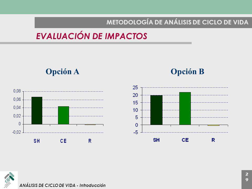 2929 ANÁLISIS DE CICLO DE VIDA - Introducción METODOLOGÍA DE ANÁLISIS DE CICLO DE VIDA EVALUACIÓN DE IMPACTOS Opción AOpción B