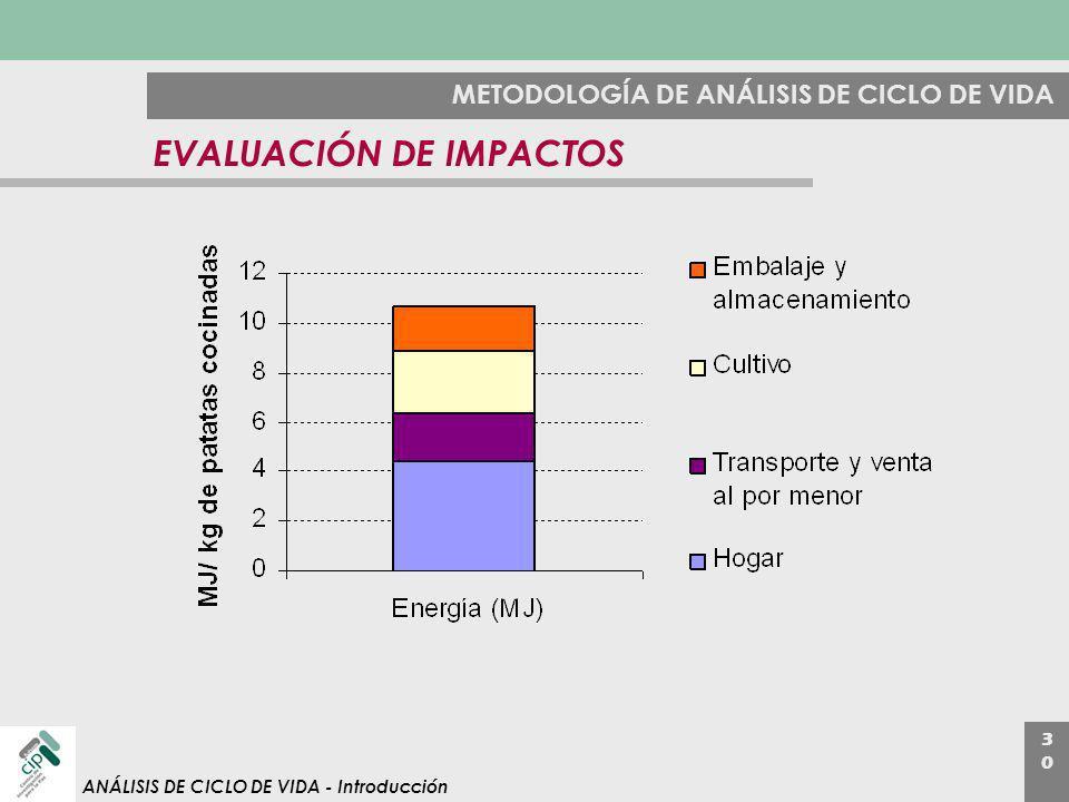 3030 ANÁLISIS DE CICLO DE VIDA - Introducción METODOLOGÍA DE ANÁLISIS DE CICLO DE VIDA EVALUACIÓN DE IMPACTOS