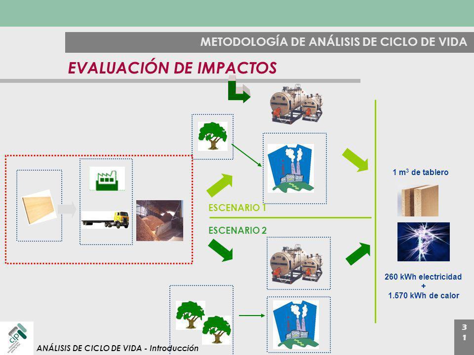 3131 ANÁLISIS DE CICLO DE VIDA - Introducción METODOLOGÍA DE ANÁLISIS DE CICLO DE VIDA EVALUACIÓN DE IMPACTOS 1 m 3 de tablero 260 kWh electricidad +