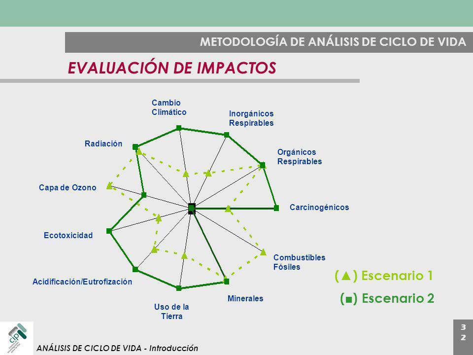3232 ANÁLISIS DE CICLO DE VIDA - Introducción METODOLOGÍA DE ANÁLISIS DE CICLO DE VIDA EVALUACIÓN DE IMPACTOS Cambio Climático Inorgánicos Respirables