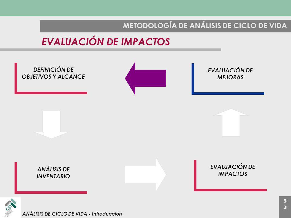 3 ANÁLISIS DE CICLO DE VIDA - Introducción METODOLOGÍA DE ANÁLISIS DE CICLO DE VIDA EVALUACIÓN DE IMPACTOS DEFINICIÓN DE OBJETIVOS Y ALCANCE ANÁLISIS