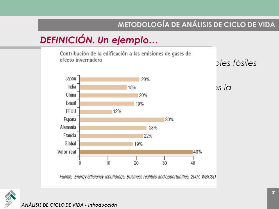 7 ANÁLISIS DE CICLO DE VIDA - Introducción METODOLOGÍA DE ANÁLISIS DE CICLO DE VIDA DEFINICIÓN. Un ejemplo… 7% de las emisiones nacionales (combustibl