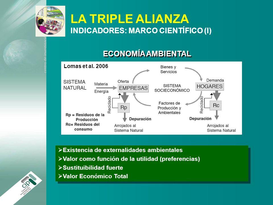 LA TRIPLE ALIANZA INDICADORES: MARCO CIENTÍFICO (I) Lomas et al. 2006 Existencia de externalidades ambientales Valor como función de la utilidad (pref