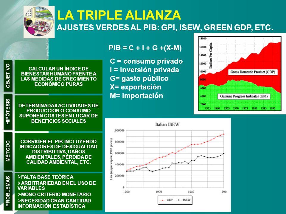 LA TRIPLE ALIANZA AJUSTES VERDES AL PIB: GPI, ISEW, GREEN GDP, ETC. CALCULAR UN ÍNDICE DE BIENESTAR HUMANO FRENTE A LAS MEDIDAS DE CRECIMIENTO ECONÓMI
