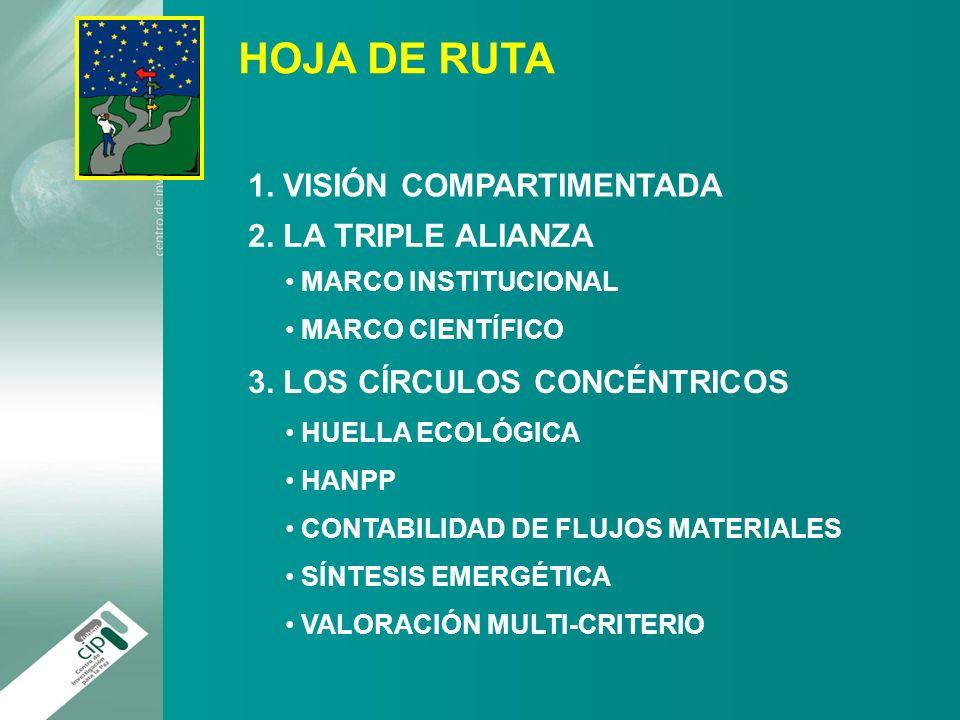 HOJA DE RUTA 1. VISIÓN COMPARTIMENTADA 2. LA TRIPLE ALIANZA MARCO INSTITUCIONAL MARCO CIENTÍFICO 3. LOS CÍRCULOS CONCÉNTRICOS HUELLA ECOLÓGICA HANPP C