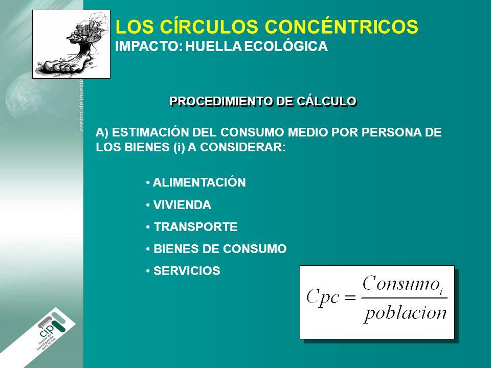 LOS CÍRCULOS CONCÉNTRICOS IMPACTO: HUELLA ECOLÓGICA PROCEDIMIENTO DE CÁLCULO A) ESTIMACIÓN DEL CONSUMO MEDIO POR PERSONA DE LOS BIENES (i) A CONSIDERA