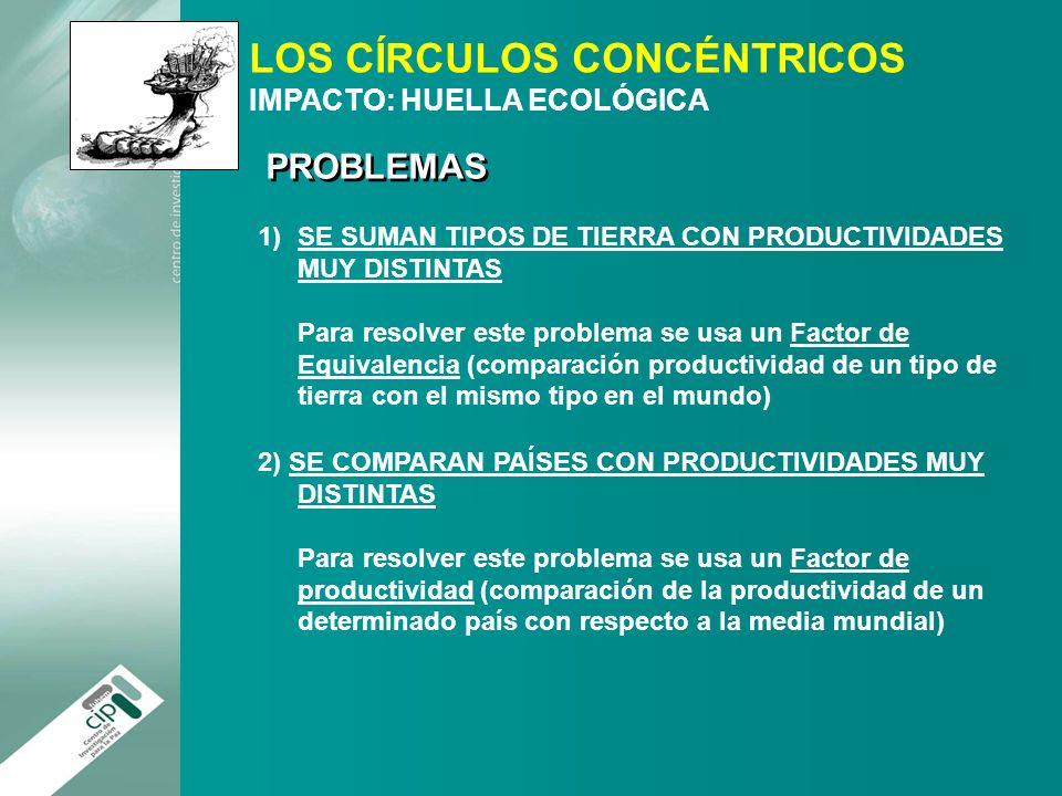 LOS CÍRCULOS CONCÉNTRICOS IMPACTO: HUELLA ECOLÓGICA 1)SE SUMAN TIPOS DE TIERRA CON PRODUCTIVIDADES MUY DISTINTAS Para resolver este problema se usa un
