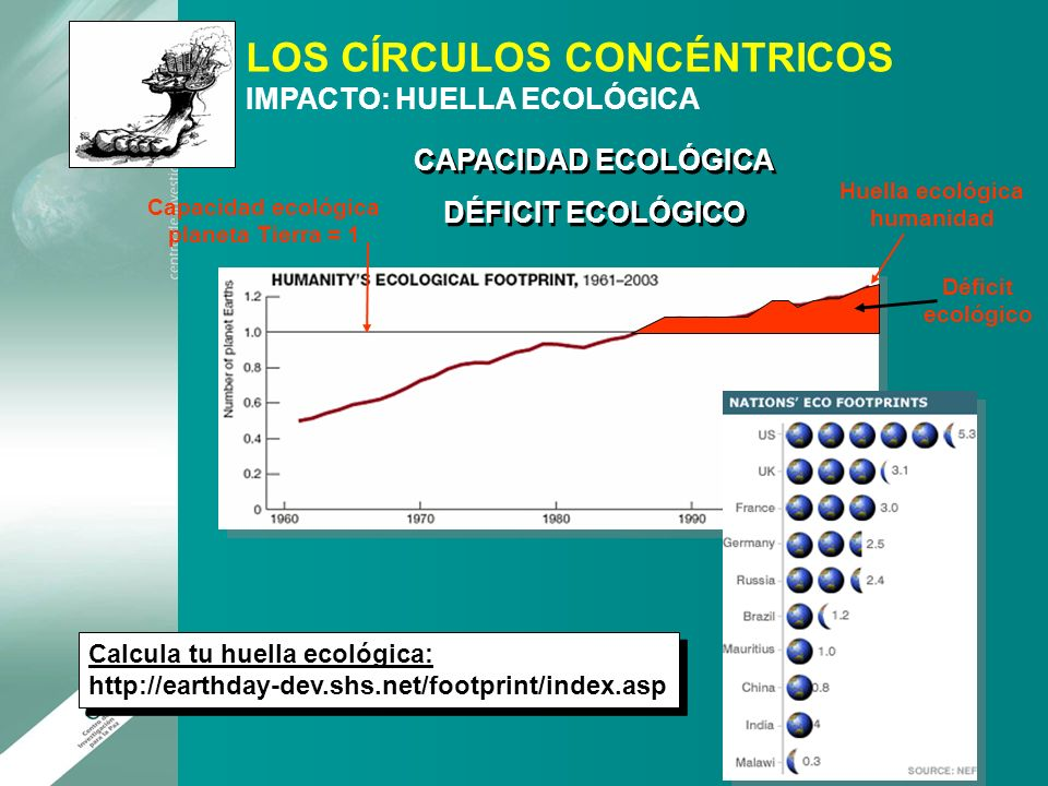 LOS CÍRCULOS CONCÉNTRICOS IMPACTO: HUELLA ECOLÓGICA Huella ecológica humanidad Capacidad ecológica planeta Tierra = 1 Déficit ecológico CAPACIDAD ECOL