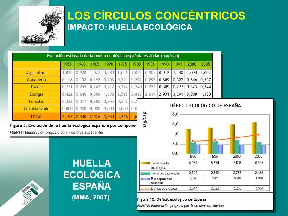 LOS CÍRCULOS CONCÉNTRICOS IMPACTO: HUELLA ECOLÓGICA HUELLA ECOLÓGICA ESPAÑA (MMA, 2007)