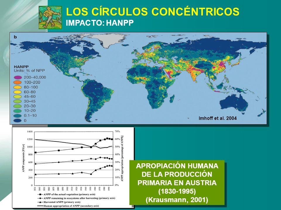 APROPIACIÓN HUMANA DE LA PRODUCCIÓN PRIMARIA EN AUSTRIA (1830-1995) (Krausmann, 2001) Imhoff et al. 2004 LOS CÍRCULOS CONCÉNTRICOS IMPACTO: HANPP