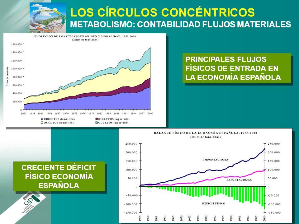 PRINCIPALES FLUJOS FÍSICOS DE ENTRADA EN LA ECONOMÍA ESPAÑOLA CRECIENTE DÉFICIT FÍSICO ECONOMÍA ESPAÑOLA LOS CÍRCULOS CONCÉNTRICOS METABOLISMO: CONTAB