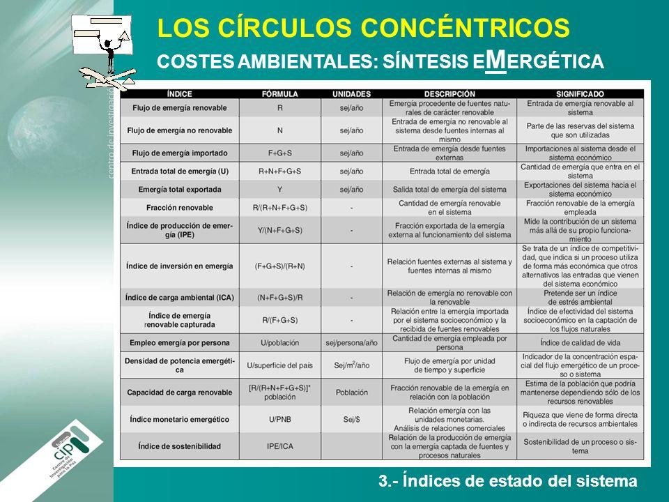 3.- Índices de estado del sistema LOS CÍRCULOS CONCÉNTRICOS COSTES AMBIENTALES: SÍNTESIS E M ERGÉTICA