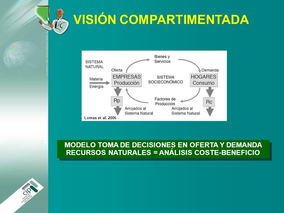 VISIÓN COMPARTIMENTADA Lomas et al. 2006 MODELO TOMA DE DECISIONES EN OFERTA Y DEMANDA RECURSOS NATURALES = ANÁLISIS COSTE-BENEFICIO