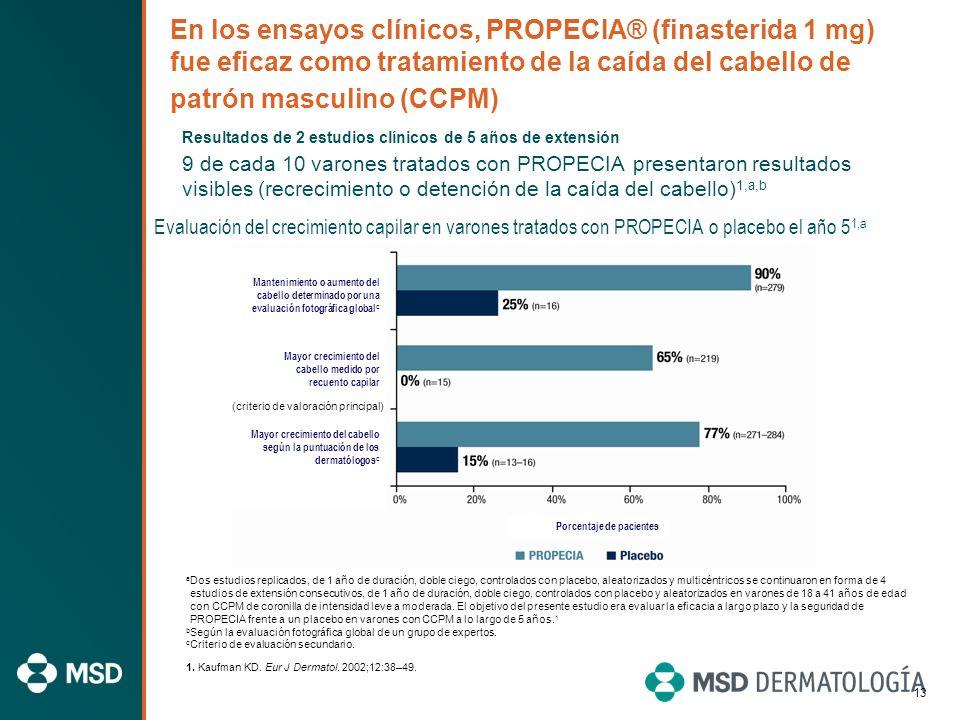 12 Cómo actúa PROPECIA ® (finasterida 1 mg) en el tratamiento de la alopecia androgenética PROPECIA inhibe la enzima 5-alfa-reductasa de tipo II, lo q