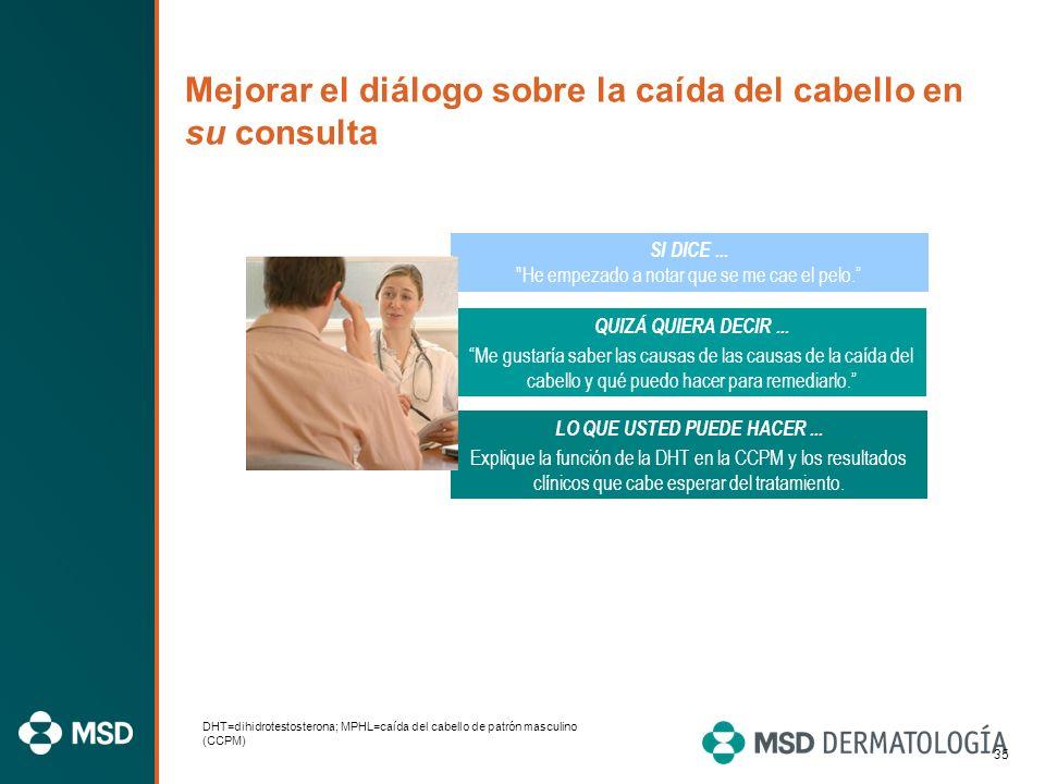 34 Motivación para tratar Los participantes señalaron lo siguiente como los motivos principales para consultar al médico la alopecia androgenética 1,a