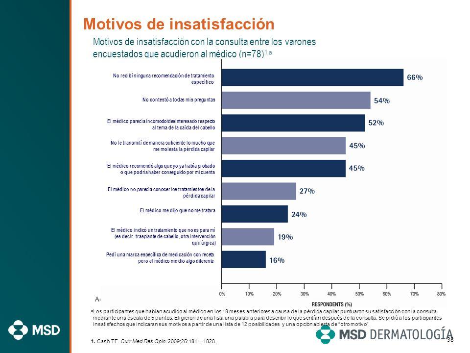 37 Expectativas respecto a la acción del médico entre los varones con probabilidades de buscar tratamiento (n=283) 1,a Adaptado de Cash. 1 a Los datos