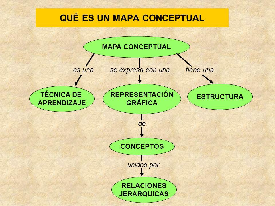ESTRUCTURA DE UN MAPA CONCEPTUAL MAPA CONCEPTUAL TÉCNICA DE APRENDIZAJE REPRESENTACIÓN GRÁFICA ESTRUCTURA es unase expresa con unatiene una PROPOSICIONES de formadas por CONCEPTOS PALABRAS-ENLACE