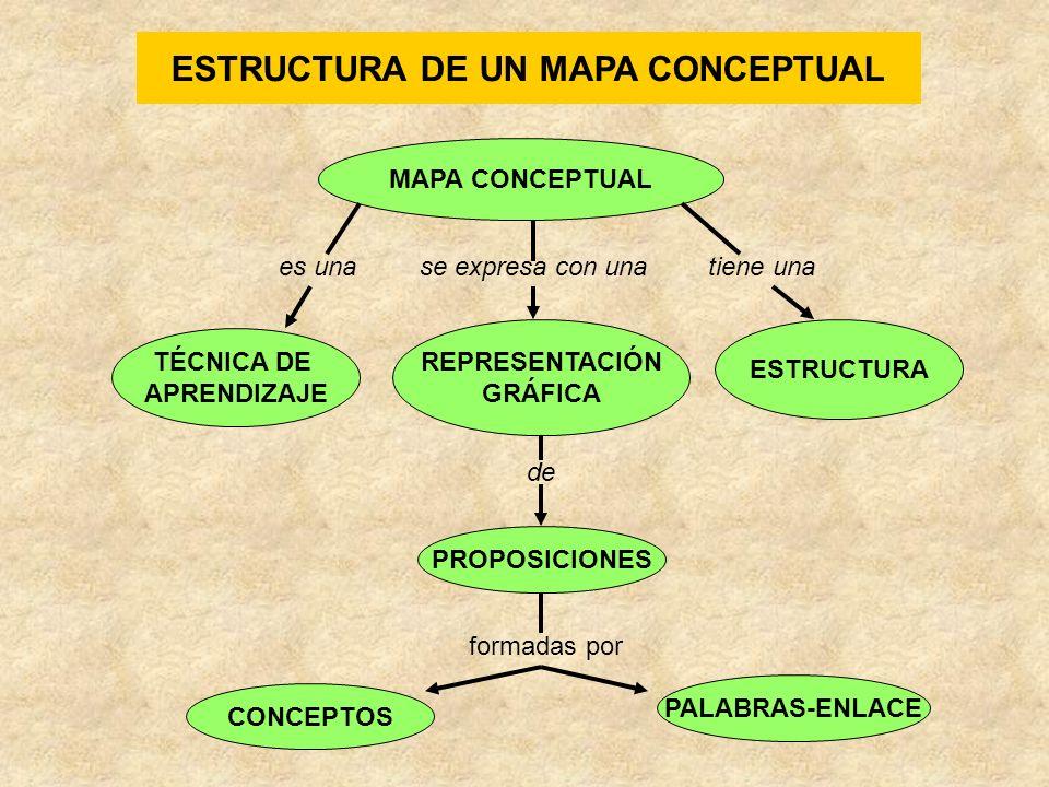 UTILIDAD DE LOS MAPAS CONCEPTUALES Para detectar ideas previas y los errores de concepto al empezar una unidad o bloque temático.