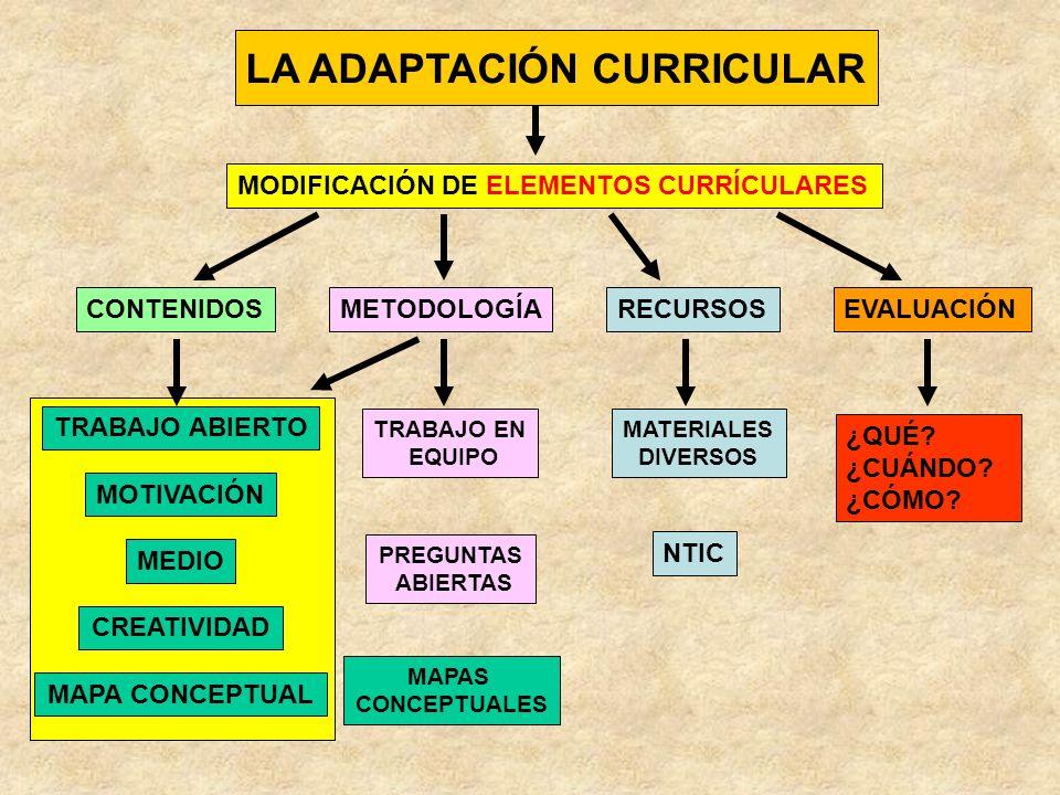 LA ADAPTACIÓN CURRICULAR TRABAJO ABIERTO MOTIVACIÓN MEDIO CREATIVIDAD MAPA CONCPETUAL TRABAJO EN EQUIPOS HETEROGÉNEOS DIVERSIDAD DE ALUMNADO COMPETENCIA SOCIAL INTEGRACIÓN SOCIAL TRABAJO COOPERATIVO PROCEDIMIENTOS ACTITUDES VALORES CLASES MENOS COMPETITIVAS Y MÁS SOLIDARIAS SE APRENDE CON LOS DEMÁS ALUMNOS AVANZADOS + ALUMNOS NEE GRUPOS ROTATIVOS EN EL TIEMPO MATERIALES DIVERSIFICADOS