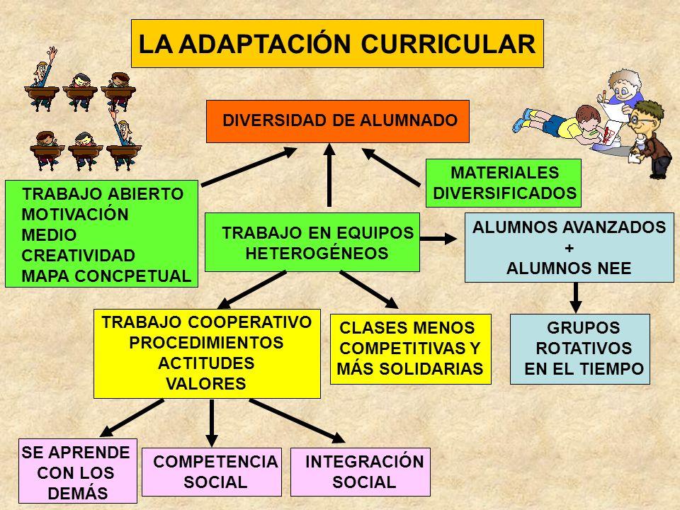 DIVERSIDAD INTERCULTURAL NEE ALTAS CAPACIDADES NORMALES SOCIALIZACIÓN COMPETENCIA SOCIAL APRENDER CON LOS DEMÁS CON DESFASE CURRICULAR DISRUPTIVOS ENSEÑAR PARA APRENDER TODA LA VIDA TRABAJO ABIERTO MOTIVACIÓN MEDIO CREATIVIDAD MAPA CONCEPTUAL ADAPTACIÓN CURRICULAR COMPETENCIAS BÁSICAS