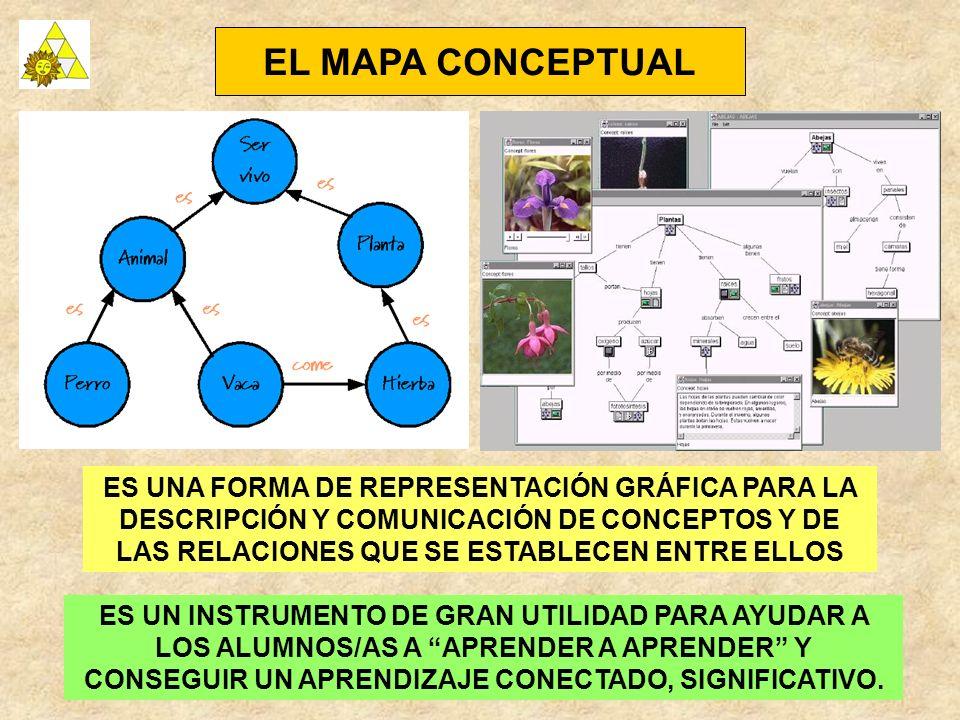 EL MAPA CONCEPTUAL ES UNA FORMA DE REPRESENTACIÓN GRÁFICA PARA LA DESCRIPCIÓN Y COMUNICACIÓN DE CONCEPTOS Y DE LAS RELACIONES QUE SE ESTABLECEN ENTRE