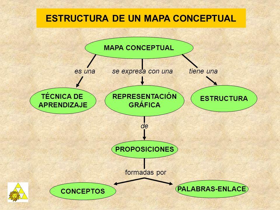 ESTRUCTURA DE UN MAPA CONCEPTUAL MAPA CONCEPTUAL TÉCNICA DE APRENDIZAJE REPRESENTACIÓN GRÁFICA ESTRUCTURA es unase expresa con unatiene una PROPOSICIO