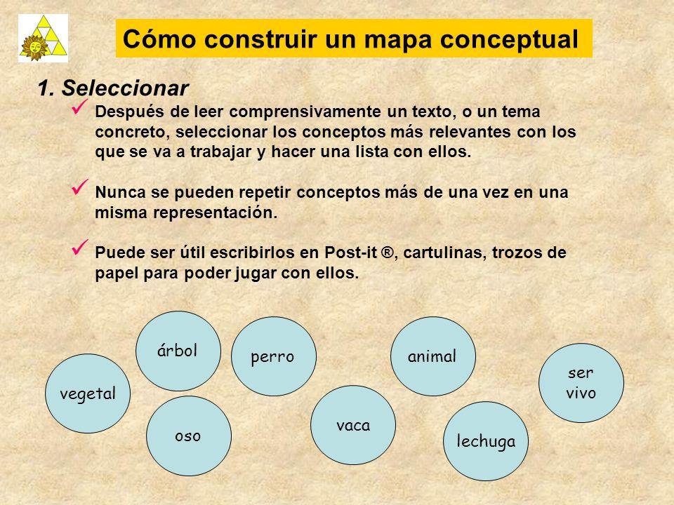 Cómo construir un mapa conceptual 1. Seleccionar Después de leer comprensivamente un texto, o un tema concreto, seleccionar los conceptos más relevant