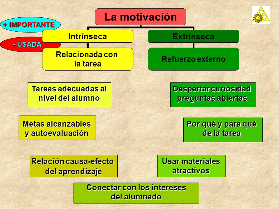 Metas alcanzables y autoevaluación Tareas adecuadas al nivel del alumno Usar materiales atractivos La motivación Intrínseca Relacionada con la tarea E