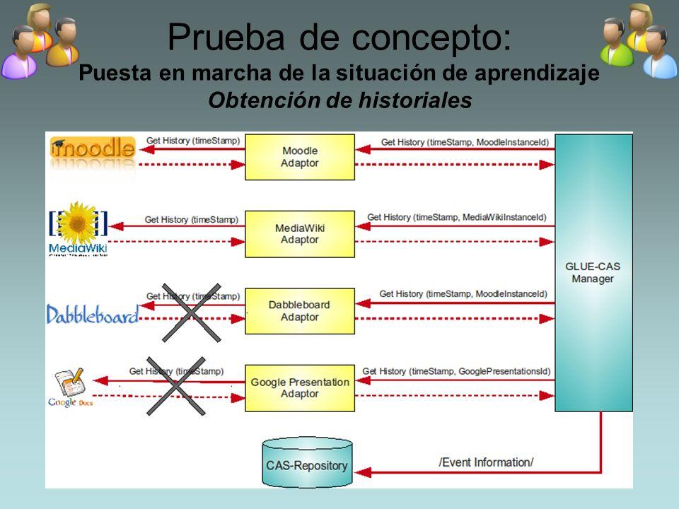 Prueba de concepto: Puesta en marcha de la situación de aprendizaje Obtención de historiales