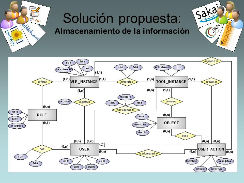 Solución propuesta: Almacenamiento de la información