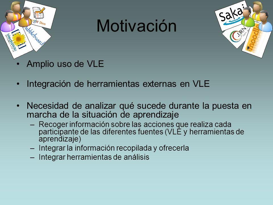 Motivación Amplio uso de VLE Integración de herramientas externas en VLE Necesidad de analizar qué sucede durante la puesta en marcha de la situación