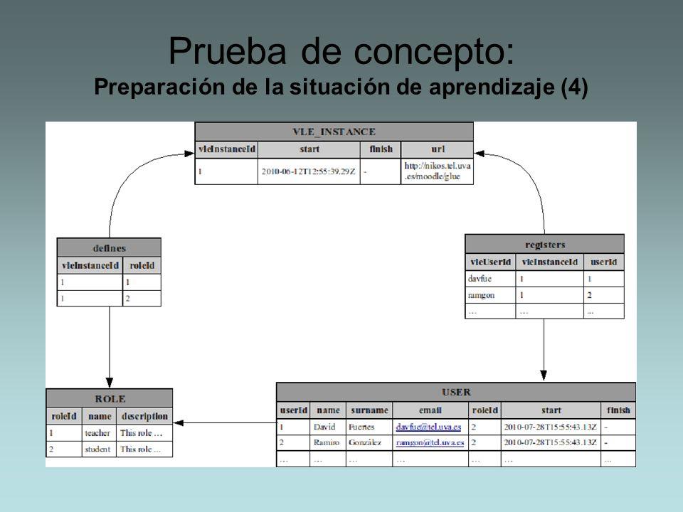 Prueba de concepto: Preparación de la situación de aprendizaje (4)
