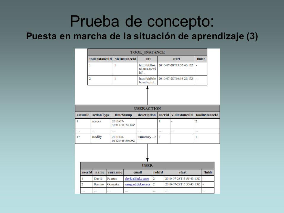Prueba de concepto: Puesta en marcha de la situación de aprendizaje (3)