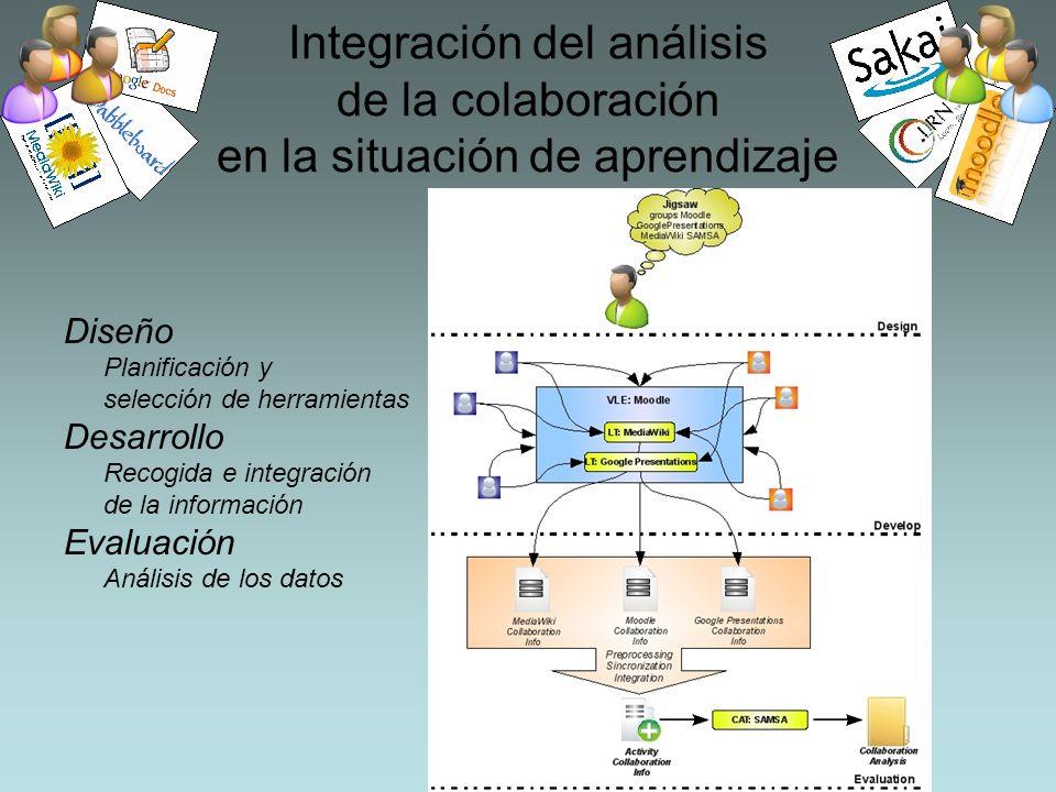 Integración del análisis de la colaboración en la situación de aprendizaje Diseño Planificación y selección de herramientas Desarrollo Recogida e integración de la información Evaluación Análisis de los datos
