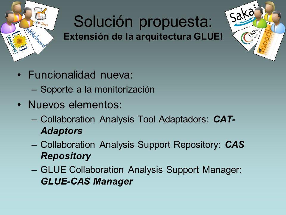 Solución propuesta: Extensión de la arquitectura GLUE! Funcionalidad nueva: –Soporte a la monitorización Nuevos elementos: –Collaboration Analysis Too