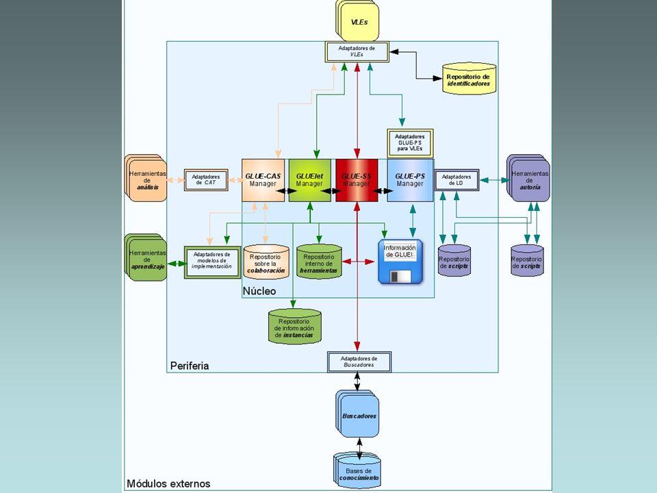 Solución propuesta: Extensión de la arquitectura GLUE! (2)