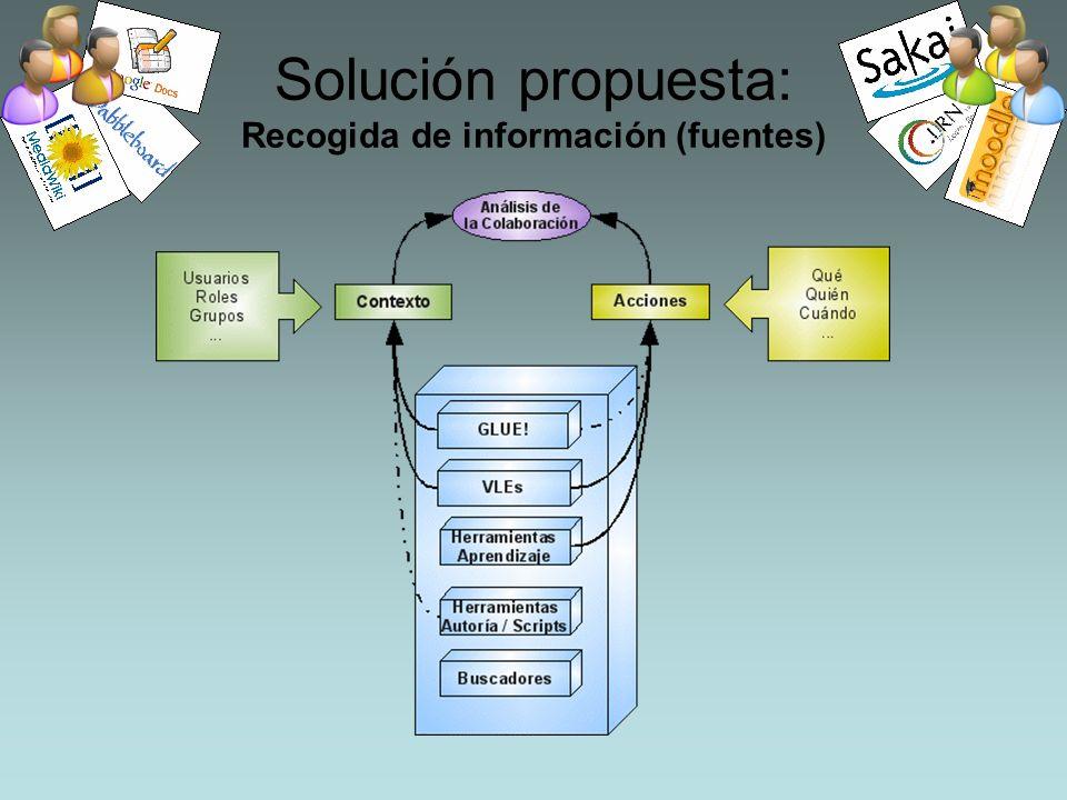 Solución propuesta: Recogida de información (fuentes)