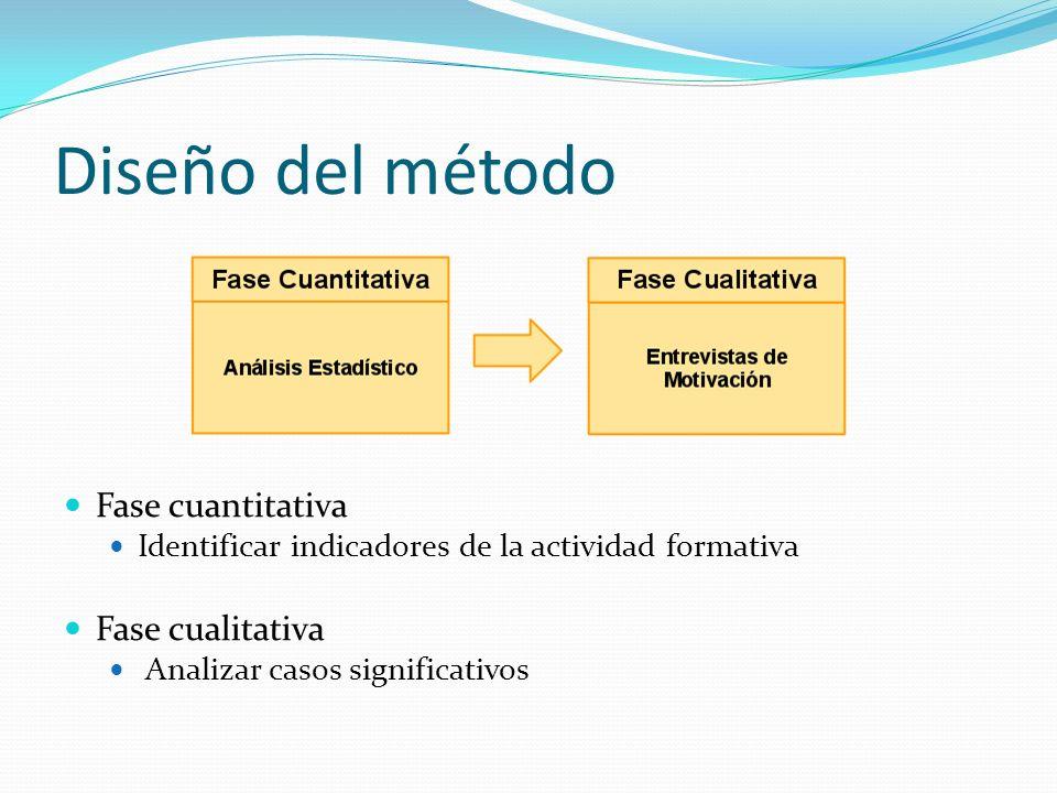 Diseño del método Fase cuantitativa Identificar indicadores de la actividad formativa Fase cualitativa Analizar casos significativos