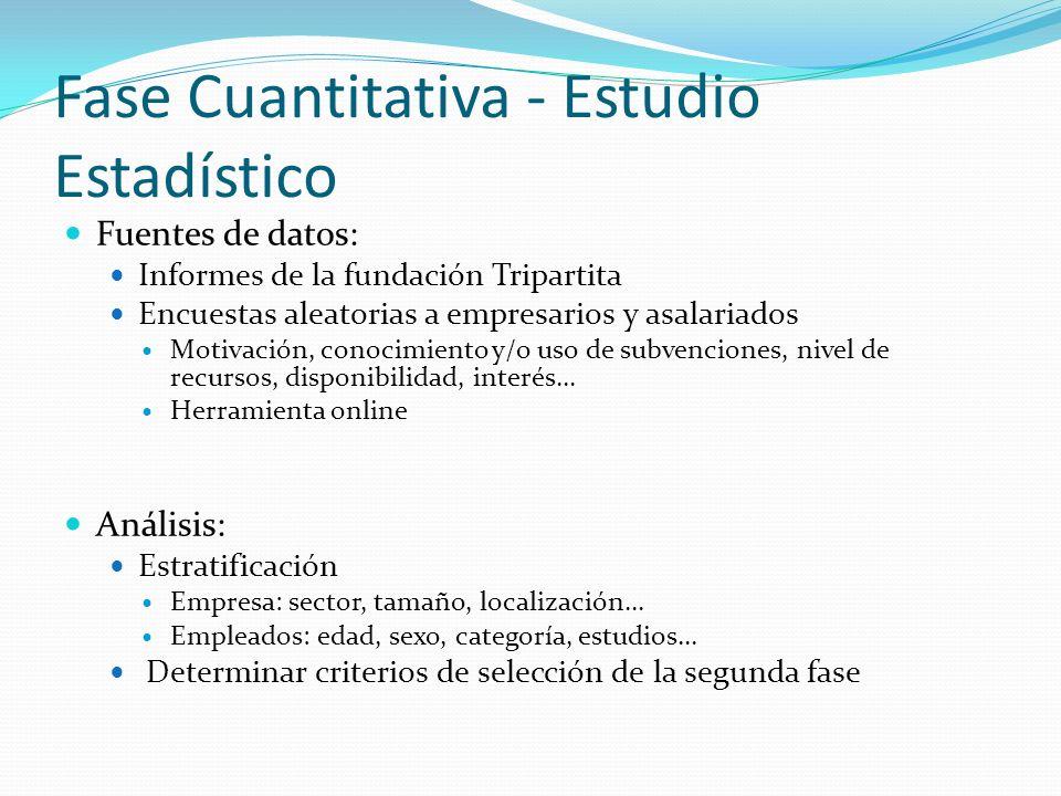 Fase Cuantitativa - Estudio Estadístico Fuentes de datos: Informes de la fundación Tripartita Encuestas aleatorias a empresarios y asalariados Motivac