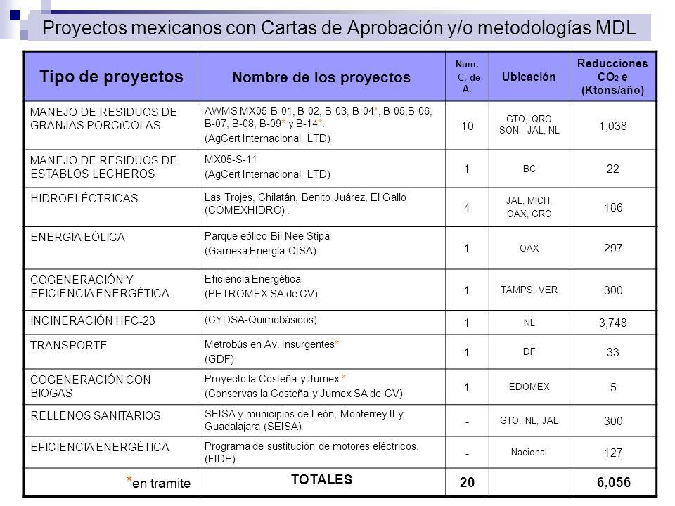 Proyectos mexicanos con Cartas de Aprobación y/o metodologías MDL Tipo de proyectos Nombre de los proyectos Num. C. de A. Ubicación Reducciones CO 2 e