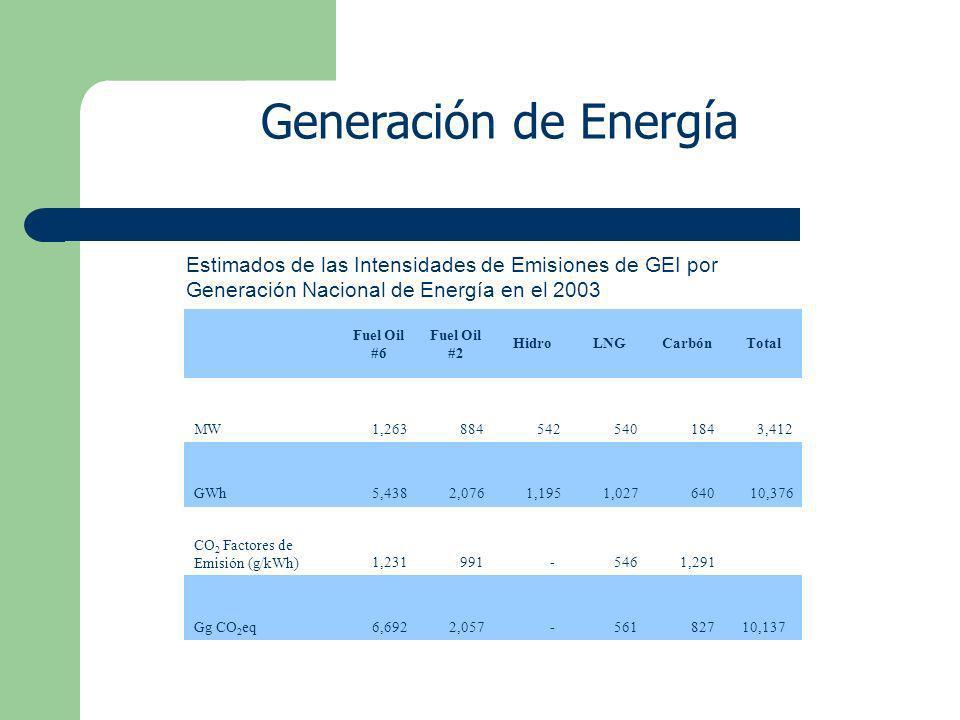 Fuel Oil #6 Fuel Oil #2 HidroLNGCarbónTotal MW 1,263 884 542 540 184 3,412 GWh 5,438 2,076 1,195 1,027 640 10,376 CO 2 Factores de Emisión (g/kWh) 1,231 991 - 546 1,291 Gg CO 2 eq 6,692 2,057 - 561 827 10,137 Estimados de las Intensidades de Emisiones de GEI por Generación Nacional de Energía en el 2003