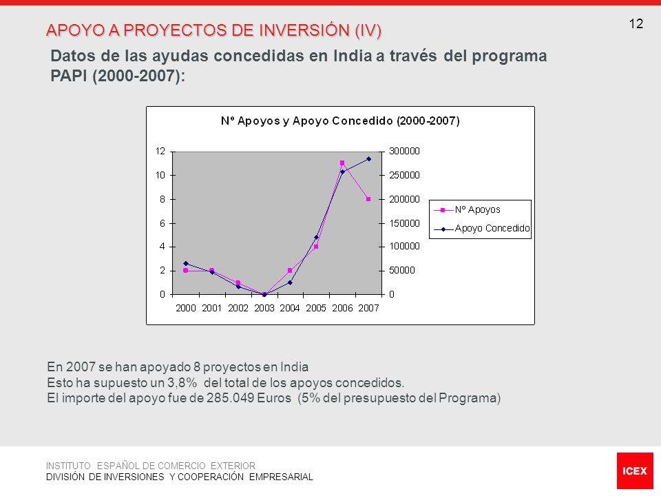 12 APOYO A PROYECTOS DE INVERSIÓN (IV) Datos de las ayudas concedidas en India a través del programa PAPI (2000-2007): INSTITUTO ESPAÑOL DE COMERCIO E