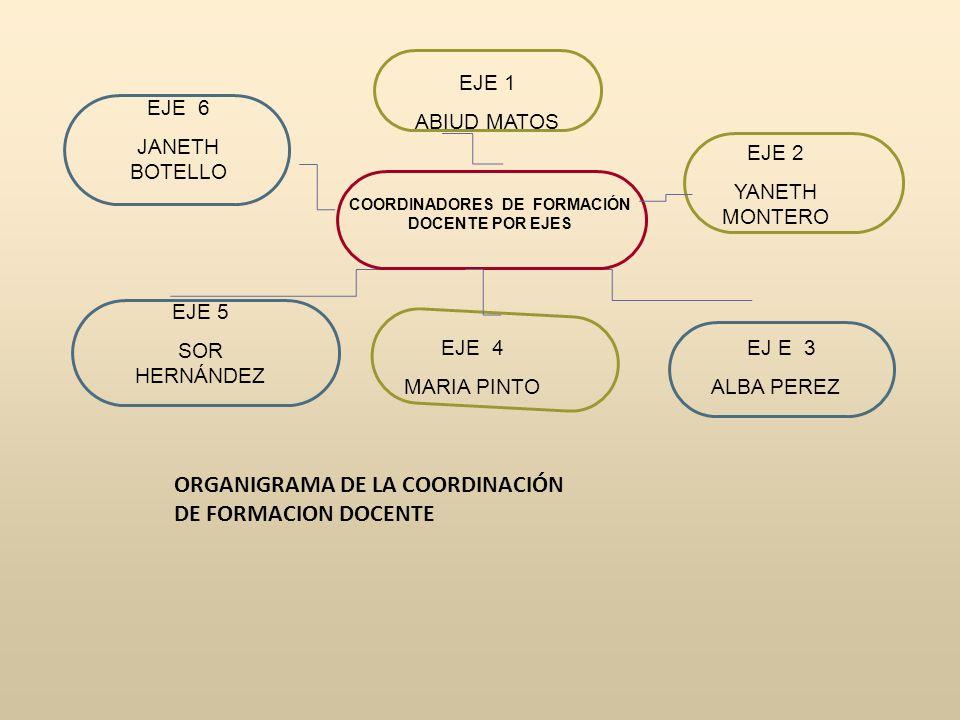 COORDINADORES DE FORMACIÓN DOCENTE POR EJES EJE 6 JANETH BOTELLO EJE 2 YANETH MONTERO EJE 5 SOR HERNÁNDEZ ORGANIGRAMA DE LA COORDINACIÓN DE FORMACION DOCENTE EJE 1 ABIUD MATOS EJ E 3 ALBA PEREZ EJE 4 MARIA PINTO