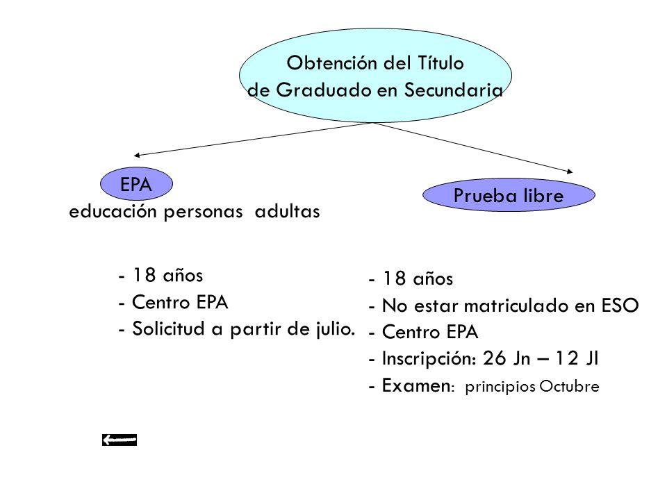 Obtención del Título de Graduado en Secundaria EPA educación personas adultas - 18 años - Centro EPA - Solicitud a partir de julio. Prueba libre - 18