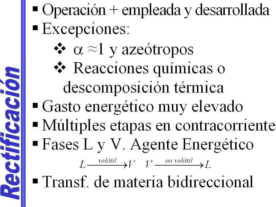 LÍMITES DE OPERACIÓN L/V mínimo >0 L/V mínimo: Separación deseada con etapas Punto de corte entre línea de operación y equilibrio Corte línea de alimentación q y equilibrio Tangente a equilibrio previa a línea q