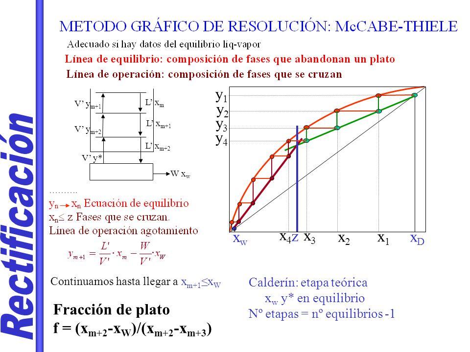 W x w V y m+1 L x m L x m+1 L x m+2 V y m+2 V y* xDxD y1y1 y2y2 x1x1 x2x2 y3y3 x3x3 y4y4 z x4x4 xwxw Continuamos hasta llegar a x m+1 x W Calderín: et
